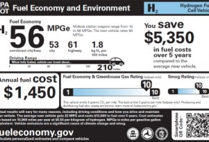 Its Official: Car Buyers Want Greener Cars, Better Gas Mileage, Lower Emissions