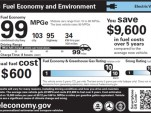 New Fuel Economy Label Highlights Electric Cars, Plug-Ins