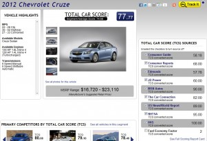 Scores From TheCarConnection Rank Rides at TotalCarScore.com