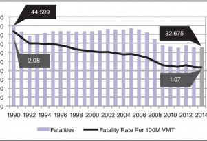 Auto Fatality Rate Hits Historic Low In 2014, But Early Stats On 2015 Are Sobering