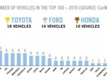 2015 CarMD Vehicle Health Index