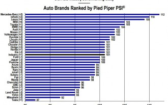Mercedes-Benz Is Tops In Shopper Satisfaction, But Tesla? Not So Much [UPDATED]