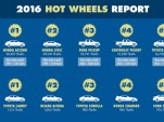 2016 Hot Wheels report from the National Insurance Crime Bureau