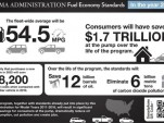 U.S. EPA Sets Gas Mileage Standards: 54.5 MPG By 2025