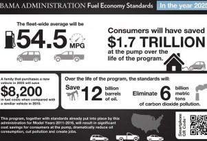 Let's Be Clear: Real 2025 Gas-Mileage Goal Is 40 MPG--Or So--Not 54.5 MPG