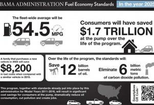 U.S. EPA Sets Gas Mileage Standards: 54.5 MPG By 2025