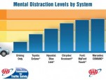 AAA Foundation study infographic: 'Measuring Cognitive Distraction in the Vehicle'