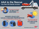 AAA roadside assistance statistics for 2015