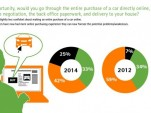 Accenture Automotive Survey: What Digital Drivers Want