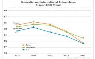 Survey: Lexus Is Tops In Customer Satisfaction, Fiat Brings Up The Rear
