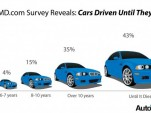 AutoMD study says owners plan to drive cars for 10+ years