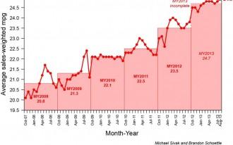 Study: Fuel Economy Hits A Record High