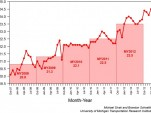 Average fuel economy of purchased new vehicles, January 2013 (via UMTRI)