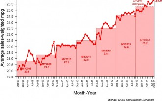 New Vehicle Fuel Economy Hits 25.8 MPG In August, Another All-Time High