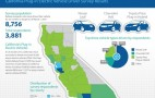 Who Buys Plug-In Electric Cars, And Why? CA Report Explains It All For You