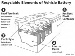 car batteries are highly recyclable - AAA