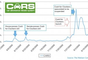 Survey: Nielsen Reports Cash-For-Clunkers Online Data