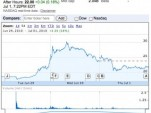 Closing price of Tesla Motors stock on third day of trading