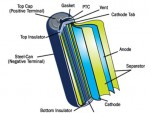 Diagram of cylindrical lithium-ion battery, via HowStuffWorks