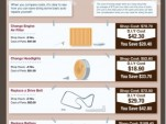 DIY repair infographic from AutoMD