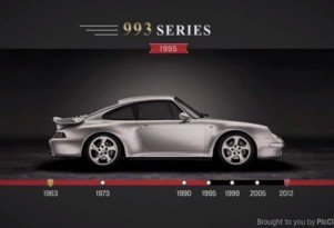 Evolution of the Porsche 911 Profile