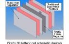 Battery Company Firefly Has Breakthrough in Lead Acid Battery Design