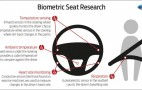 Ford Developing Biometric Driver Stress Detectors To Improve Safety