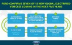 Ford details 7 of 13 electrified cars due by 2020, including Mustang Hybrid, electric SUV
