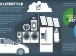 Ford's MyEnergi Lifestyle guide