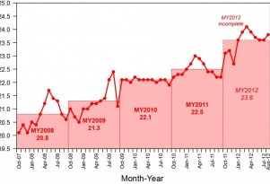 Average Fuel Economy Ticks Up Again In August: Coincidence?