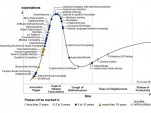 Gartner's Hype Cycle for Emerging Technologies, 2015