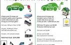 Drive a Solar-Charged Electric Car, Save $263,000 On Fuel Over 50 Years? 