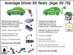 Gas Car Vs Solar Powered Electric Car Costs: 50 Years