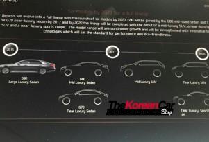 Genesis product roadmap - Image via The Korean Car Blog