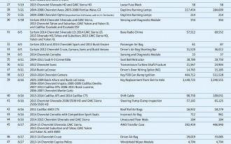 GM Recalls Cadillac SRX, Chevrolet Spark, Saab 9-4X, Stops Sales Of Chevrolet Colorado, GMC Canyon
