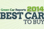 Green Car Reports' Best Car To Buy: Winner To Be Named To