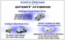 Honda's Sport Hybrid drivetrain variants