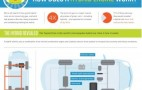How Does A Hybrid Car Really Work? This Infographic Explains It