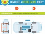 How A Hybrid Works, infographic used courtesy of AutoMD - cropped version