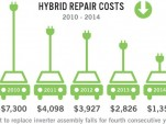 Hybrid repair costs (from the 2015 CarMD Vehicle Health Index)