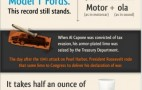 16 Interesting Facts About The Automobile