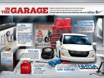 'In the Garage' tire safety infographic  -  NHTSA