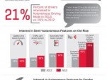 Infographic: J.D. Power 2013 U.S. Automotive Emerging Technologies Study