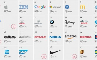 The Top 100 Global Brands: How Does Your Automaker Rank?