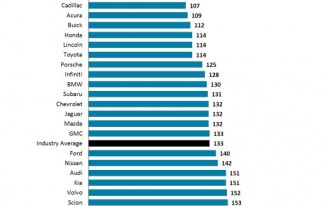 J.D. Power: Vehicle Dependability Drops For The First Time In Over 15 Years