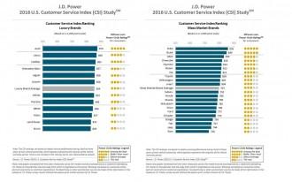 J.D. Power: Audi, MINI ace dealer service survey, Fiat Chrysler brings up the rear