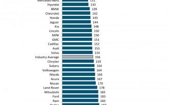 Lexus, Porsche, Toyota, Buick: America's most dependable brands