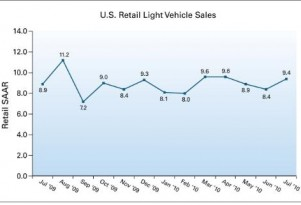 J.D. Power: It's A Mixed Bag For Auto Sales