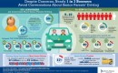 Liberty Mutual Insurance senior driving infographic