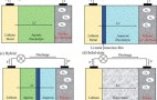 How Hard Is Lithium-Air Battery Research? Pretty Tough, Actually